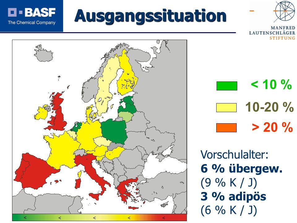 Spendenprojekt 2011 < 10 % > 20 % 10-20 % KIGG S Vorschulalter: 6 % übergew. (9 % K / J) 3 % adipös (6 % K / J) Ausgangssituation