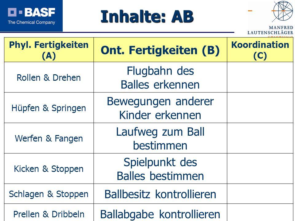 Spendenprojekt 2011 Inhalte: AB Phyl. Fertigkeiten (A) Ont. Fertigkeiten (B) Koordination (C) Rollen & Drehen Flugbahn des Balles erkennen Hüpfen & Sp