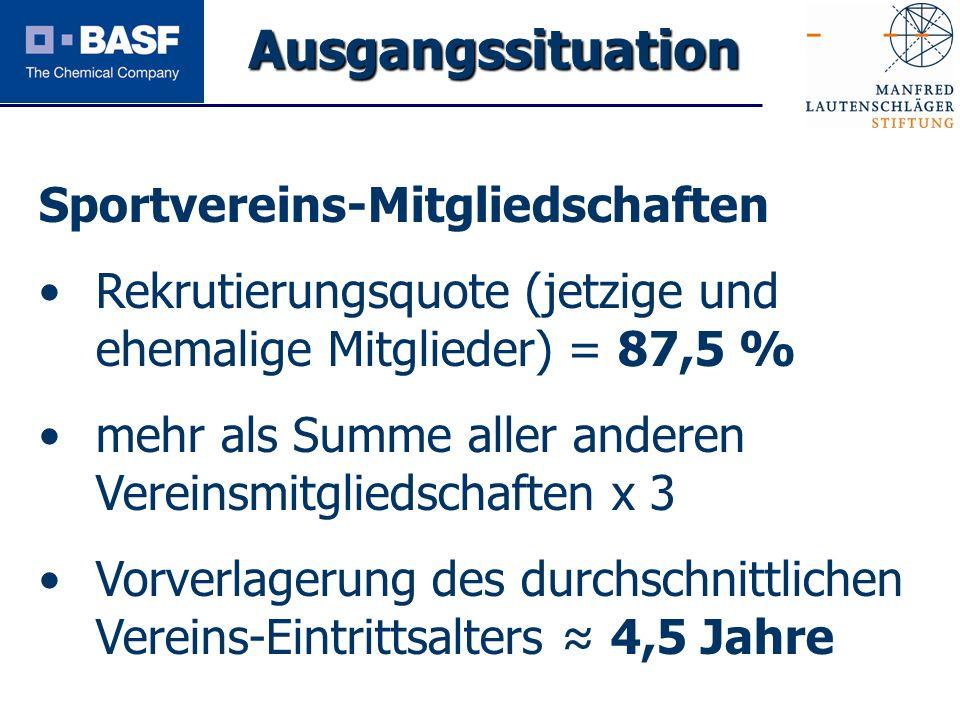 Spendenprojekt 2011 Sportvereins-Mitgliedschaften Rekrutierungsquote (jetzige und ehemalige Mitglieder) = 87,5 % mehr als Summe aller anderen Vereinsm