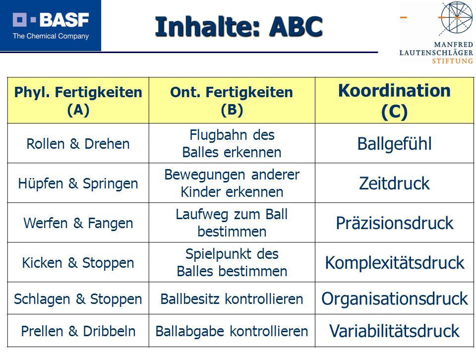 Spendenprojekt 2011 Inhalte: ABC Phyl. Fertigkeiten (A) Ont. Fertigkeiten (B) Koordination (C) Rollen & Drehen Flugbahn des Balles erkennen Ballgefühl