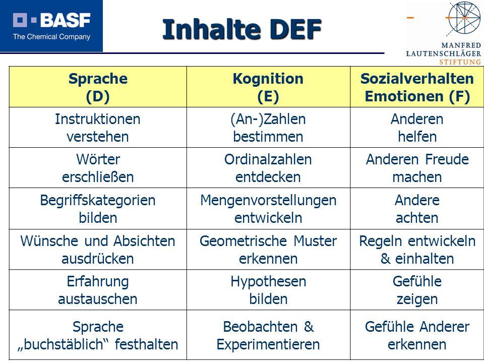 Spendenprojekt 2011 Inhalte DEF Sprache (D) Kognition (E) Sozialverhalten Emotionen (F) Instruktionen verstehen (An-)Zahlen bestimmen Anderen helfen W
