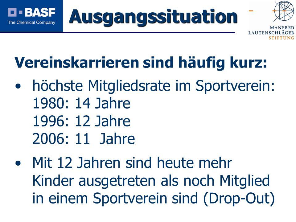 Spendenprojekt 2011 Vereinskarrieren sind häufig kurz: höchste Mitgliedsrate im Sportverein: 1980: 14 Jahre 1996: 12 Jahre 2006: 11 Jahre Mit 12 Jahre