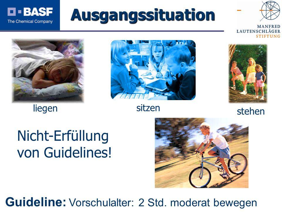 Spendenprojekt 2011 Ausgangssituation liegen sitzen stehen Guideline: Vorschulalter: 2 Std. moderat bewegen Nicht-Erfüllung von Guidelines!