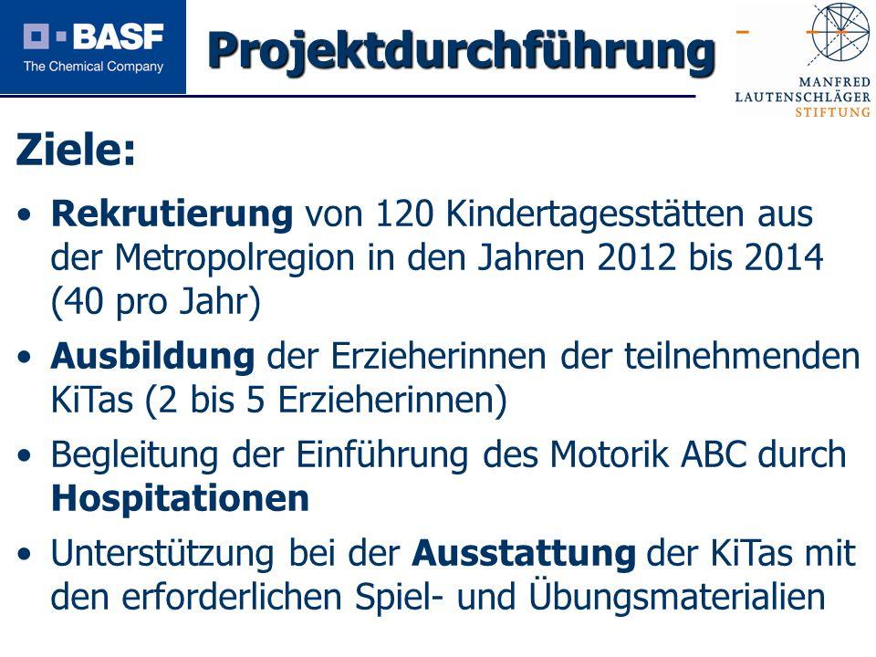 Spendenprojekt 2011 Ziele: Rekrutierung von 120 Kindertagesstätten aus der Metropolregion in den Jahren 2012 bis 2014 (40 pro Jahr) Ausbildung der Erz