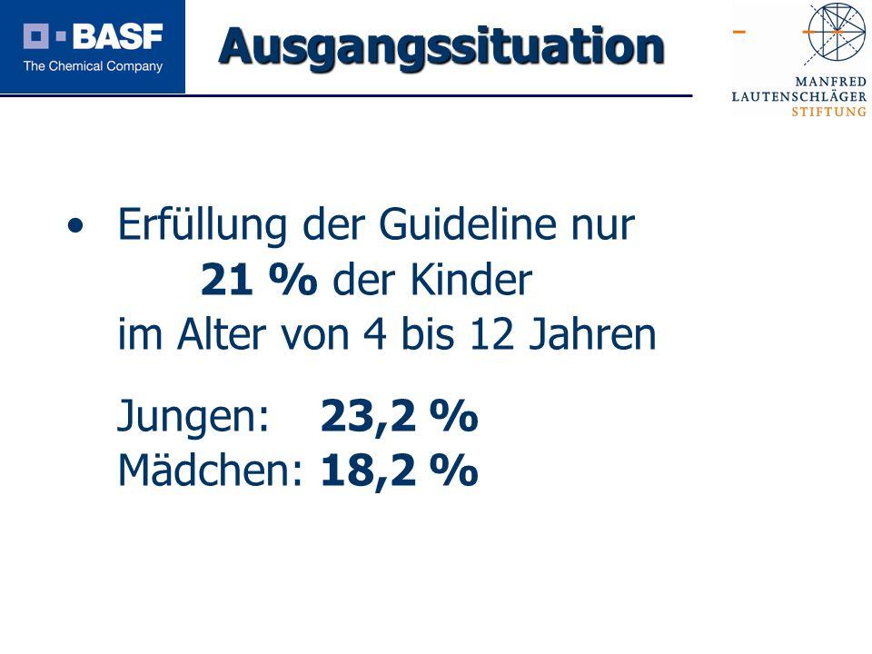 Spendenprojekt 2011 Erfüllung der Guideline nur 21 % der Kinder im Alter von 4 bis 12 Jahren Jungen: 23,2 % Mädchen: 18,2 % Ausgangssituation