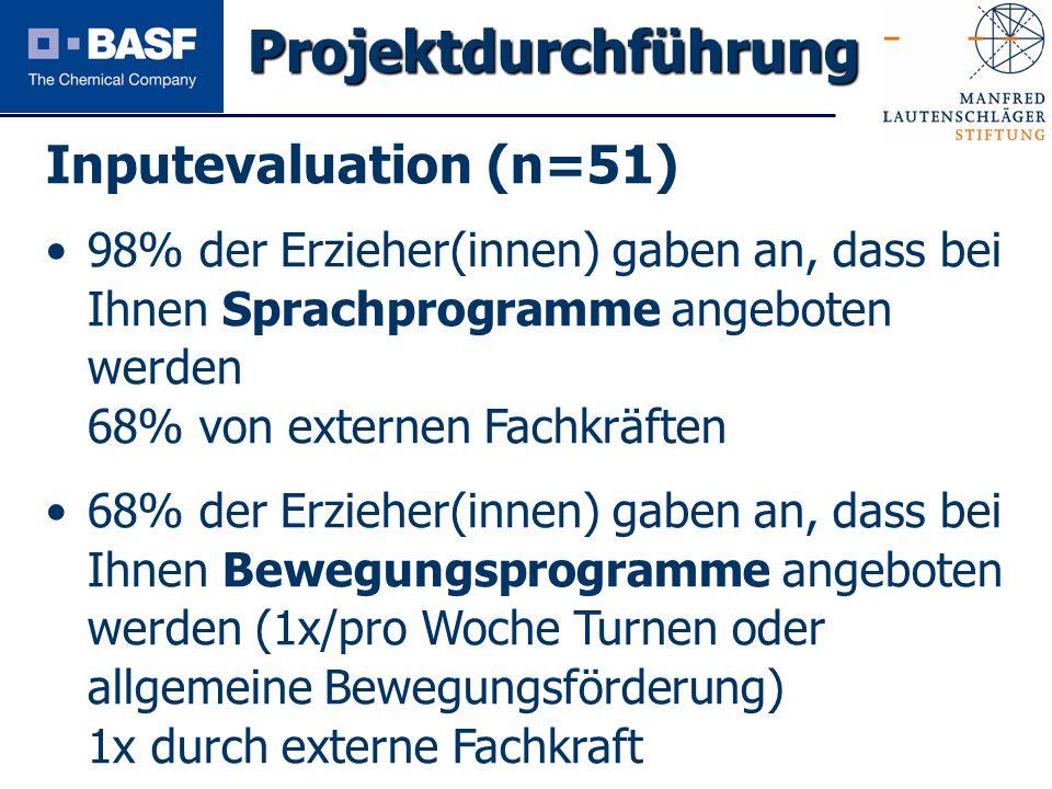 Spendenprojekt 2011 Inputevaluation (n=51) 98% der Erzieher(innen) gaben an, dass bei Ihnen Sprachprogramme angeboten werden 68% von externen Fachkräf