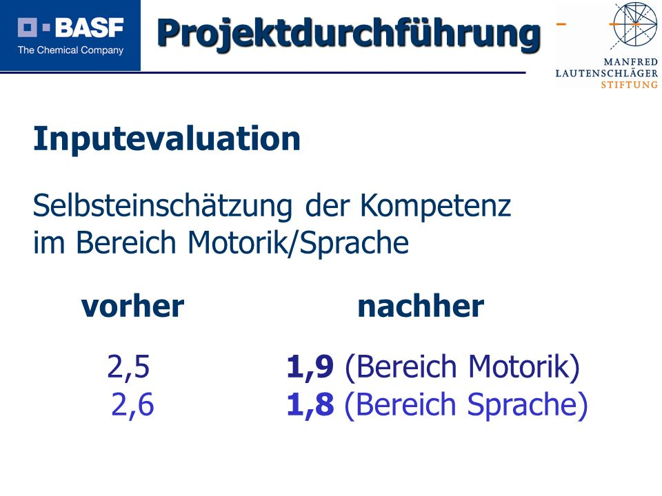 Spendenprojekt 2011 Inputevaluation Selbsteinschätzung der Kompetenz im Bereich Motorik/Sprache vorher nachher 2,5 1,9 (Bereich Motorik) 2,6 1,8 (Bere