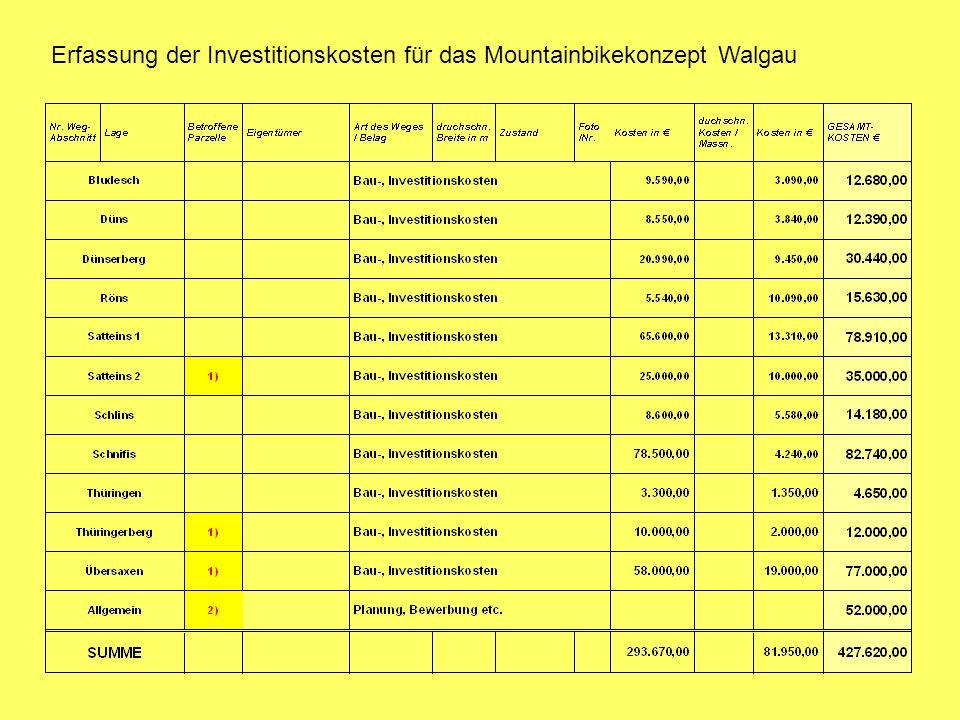 Erfassung der Investitionskosten für das Mountainbikekonzept Walgau