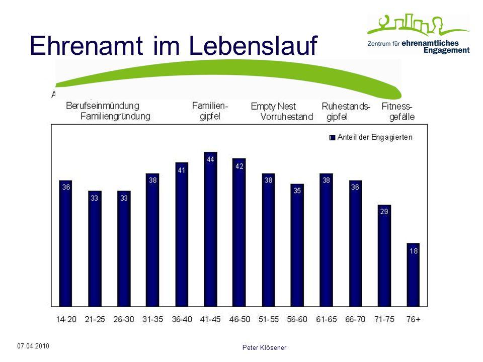 07.04.2010 Peter Klösener Ehrenamt im Lebenslauf