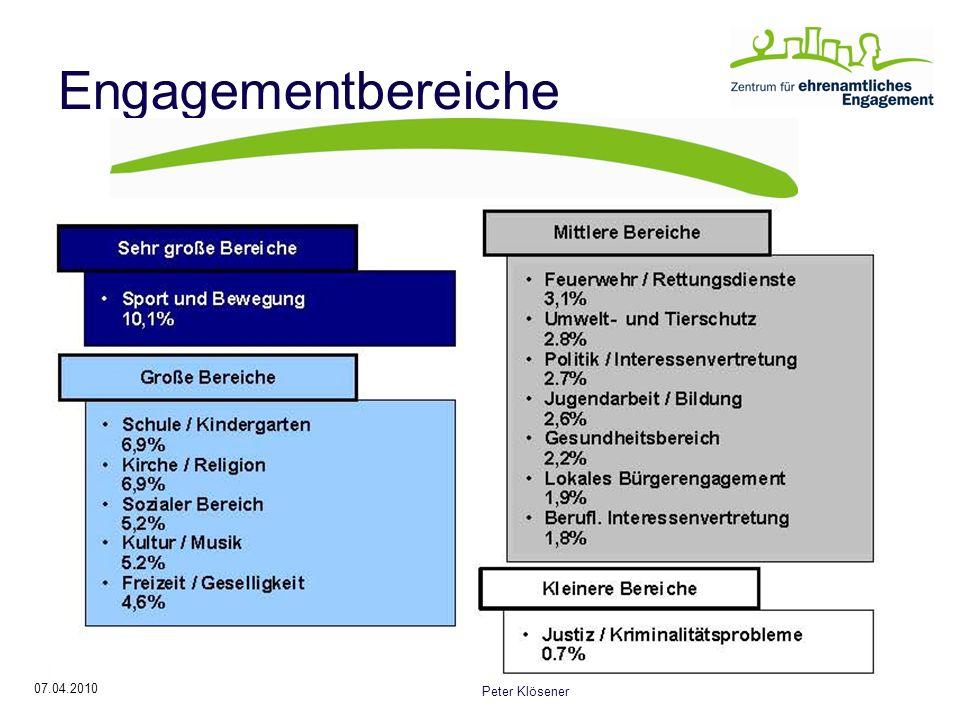 07.04.2010 Peter Klösener Engagementbereiche