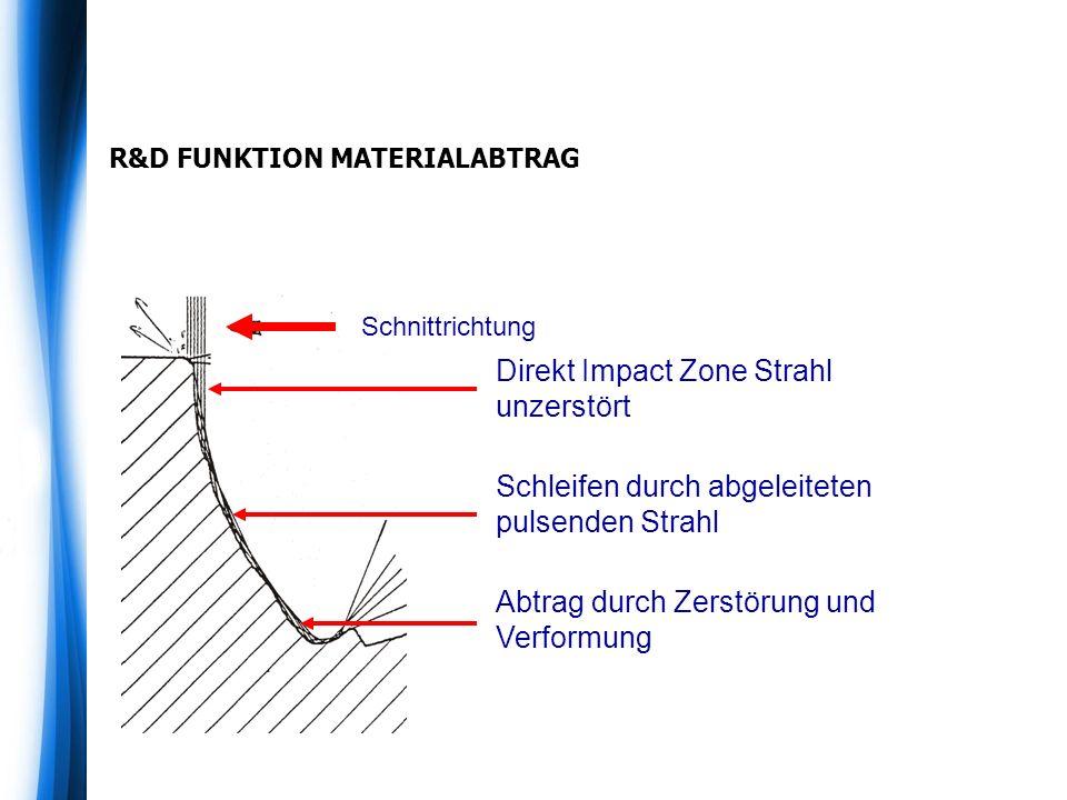 R&D FUNKTION MATERIALABTRAG Direkt Impact Zone Strahl unzerstört Schleifen durch abgeleiteten pulsenden Strahl Abtrag durch Zerstörung und Verformung
