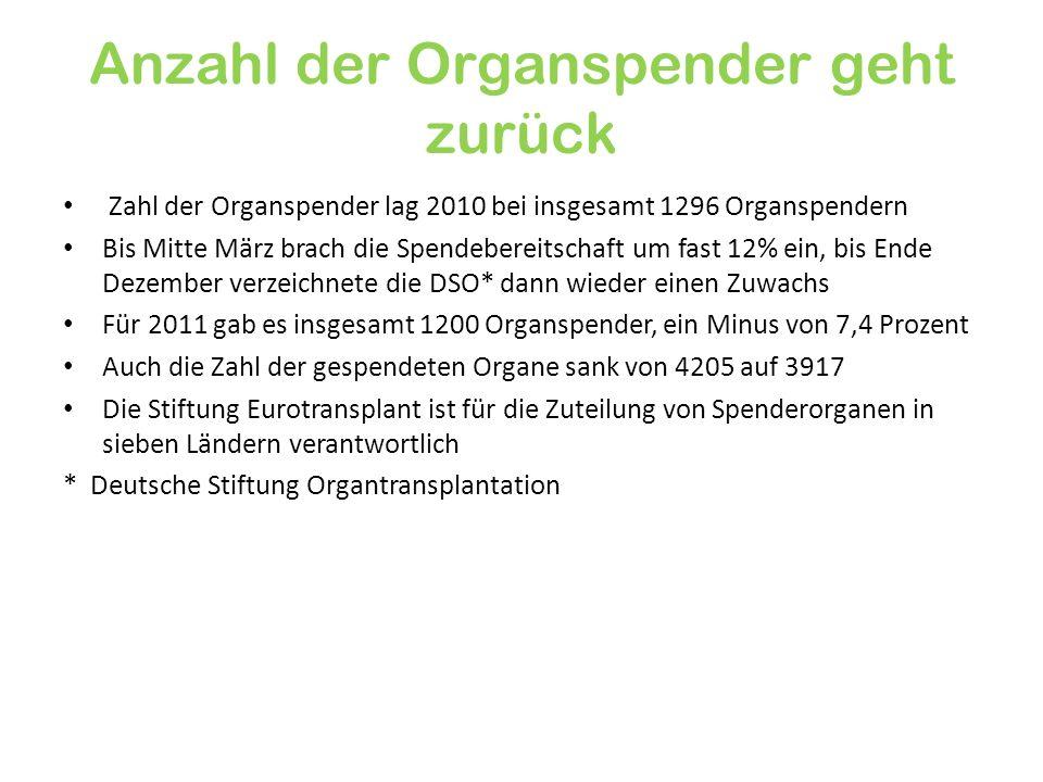 Anzahl der Organspender geht zurück Zahl der Organspender lag 2010 bei insgesamt 1296 Organspendern Bis Mitte März brach die Spendebereitschaft um fas