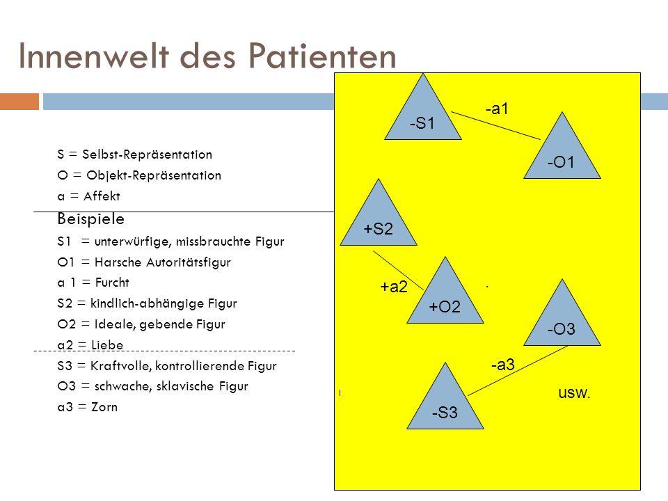 Innenwelt des Patienten S = Selbst-Repräsentation O = Objekt-Repräsentation a = Affekt Beispiele S1 = unterwürfige, missbrauchte Figur O1 = Harsche Au