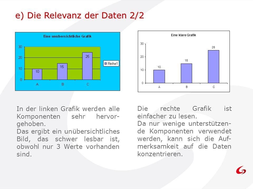 e) Die Relevanz der Daten 2/2 Die rechte Grafik ist einfacher zu lesen.