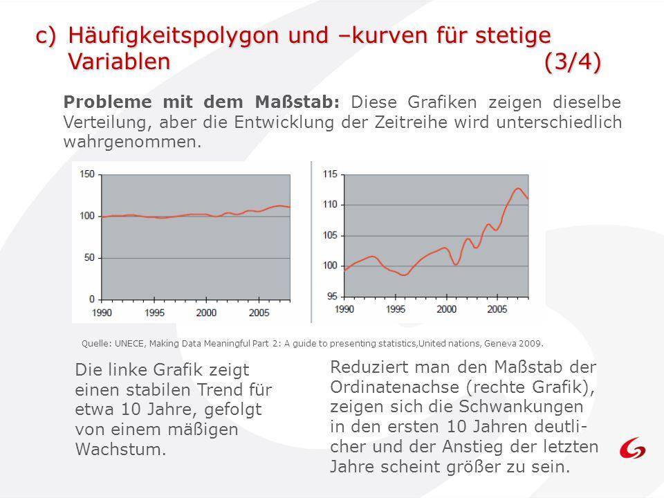 Probleme mit dem Maßstab: Diese Grafiken zeigen dieselbe Verteilung, aber die Entwicklung der Zeitreihe wird unterschiedlich wahrgenommen. Quelle: UNE