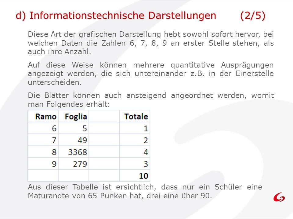 Diese Art der grafischen Darstellung hebt sowohl sofort hervor, bei welchen Daten die Zahlen 6, 7, 8, 9 an erster Stelle stehen, als auch ihre Anzahl.