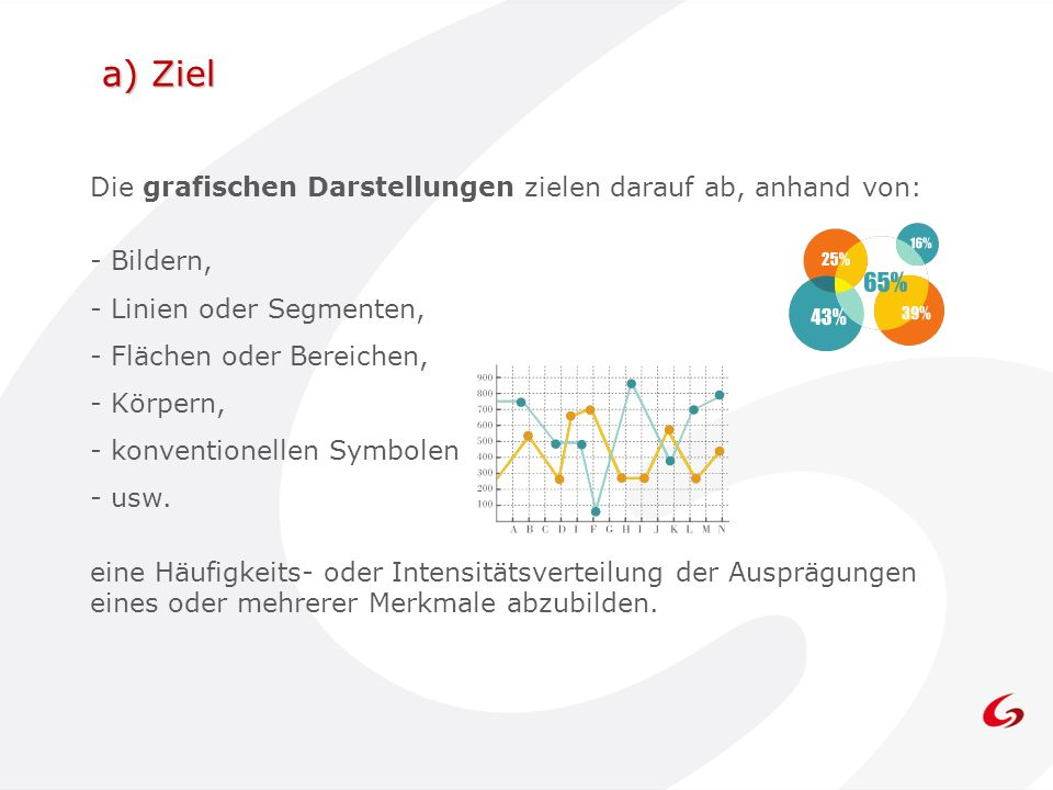 Die Auswahl der grafischen Darstellung 1/2 Den meisten Menschen fällt es leichter, Teile statt Winkeln zu vergleichen.