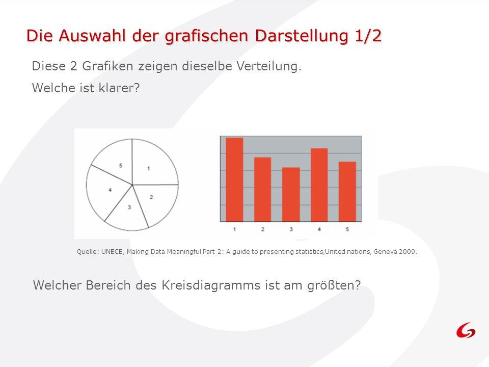Die Auswahl der grafischen Darstellung 1/2 Diese 2 Grafiken zeigen dieselbe Verteilung. Welche ist klarer? Quelle: UNECE, Making Data Meaningful Part