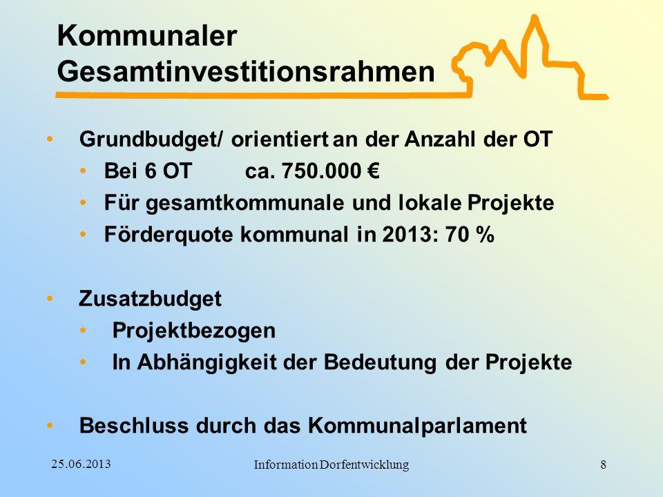 25.06.2013 Information Dorfentwicklung Kommunaler Gesamtinvestitionsrahmen Grundbudget/ orientiert an der Anzahl der OT Bei 6 OTca. 750.000 Für gesamt