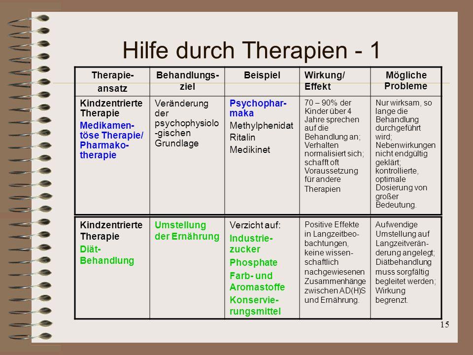 15 Hilfe durch Therapien - 1 Therapie- ansatz Behandlungs- ziel BeispielWirkung/ Effekt Mögliche Probleme Kindzentrierte Therapie Medikamen- töse Ther