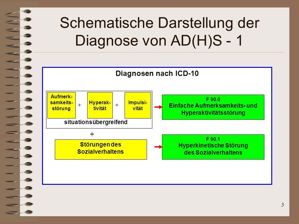 3 Schematische Darstellung der Diagnose von AD(H)S - 1 Diagnosen nach ICD-10 Aufmerk- samkeits- störung Hyperak- tivität Impulsi- vität ++ situationsü