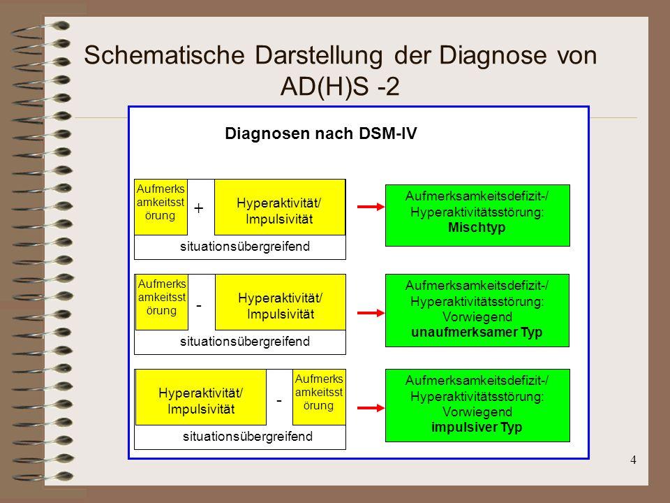 4 Schematische Darstellung der Diagnose von AD(H)S -2 Diagnosen nach DSM-IV Aufmerks amkeitsst örung Hyperaktivität/ Impulsivität + situationsübergrei