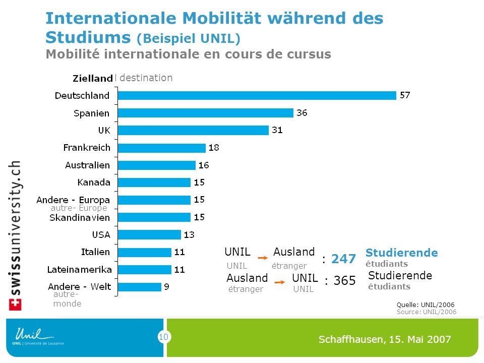 10 Schaffhausen, 15. Mai 2007 Internationale Mobilität während des Studiums (Beispiel UNIL) Mobilité internationale en cours de cursus UNIL Ausland UN