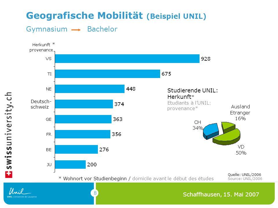 8 Schaffhausen, 15. Mai 2007 Geografische Mobilität (Beispiel UNIL) Studierende UNIL: Herkunft * Etudiants à lUNIL: provenance* Gymnasium Bachelor * W