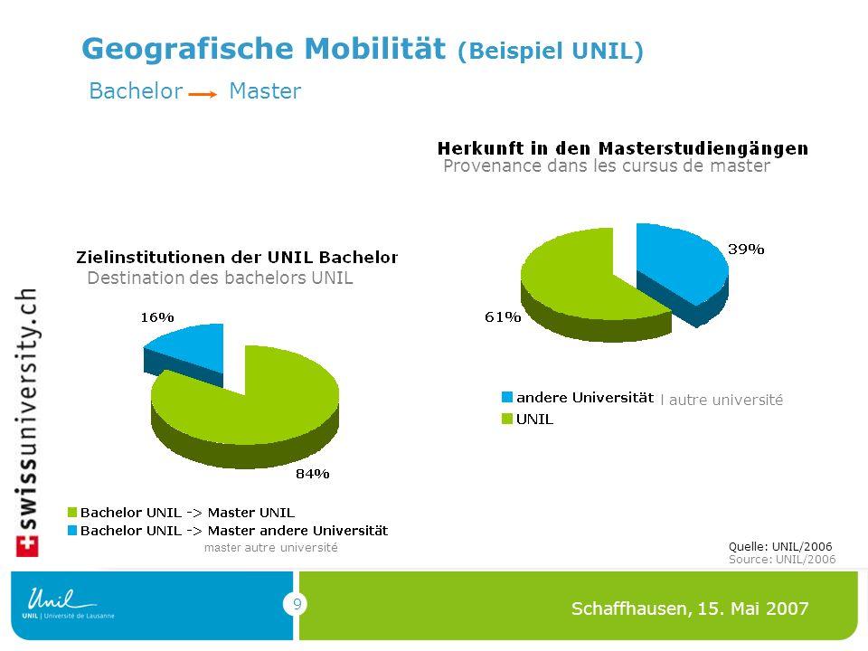 9 Schaffhausen, 15. Mai 2007 Geografische Mobilität (Beispiel UNIL) Quelle: UNIL/2006 Source: UNIL/2006 Bachelor Master Provenance dans les cursus de