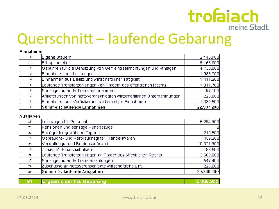 Querschnitt – laufende Gebarung 14www.trofaiach.at17.05.2014