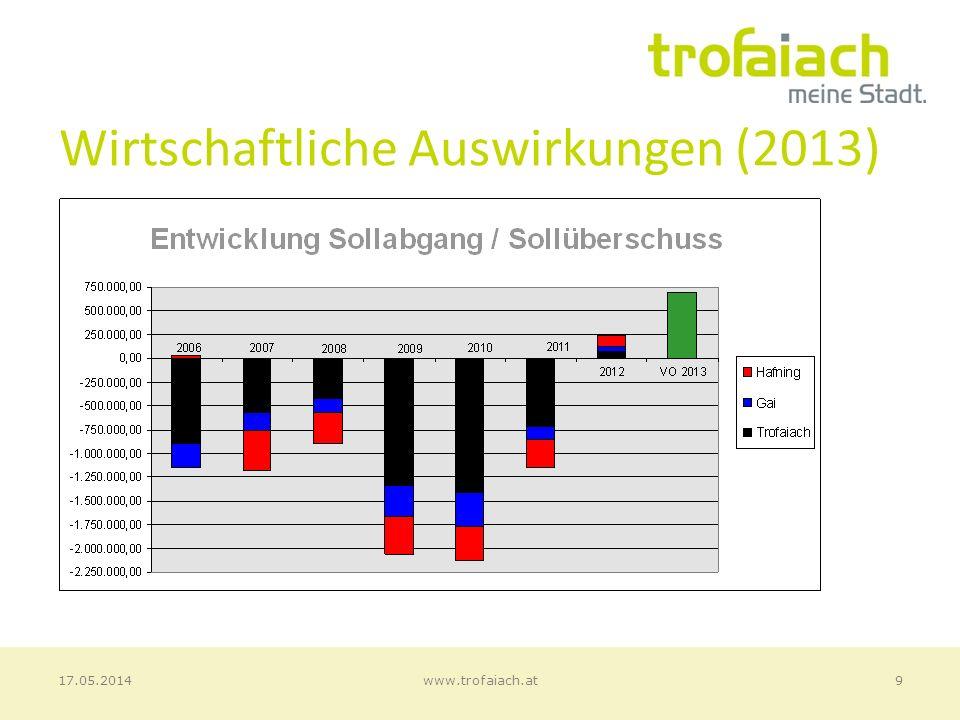 Ordentlicher Haushalt (2013) 10www.trofaiach.at17.05.2014