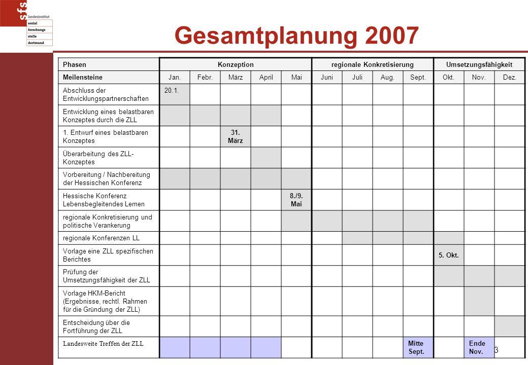 3 Gesamtplanung 2007 PhasenKonzeptionregionale KonkretisierungUmsetzungsfähigkeit MeilensteineJan.Febr.MärzAprilMaiJuniJuliAug.Sept.Okt.Nov.Dez. Absch