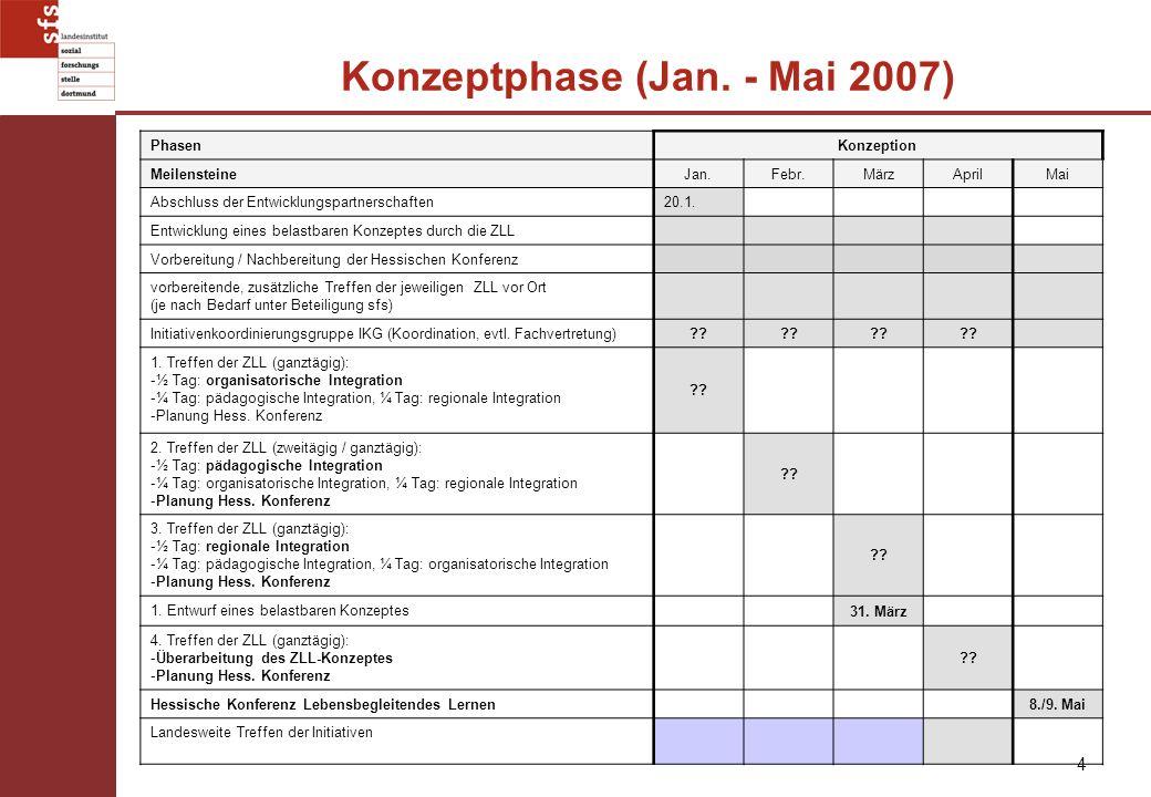 4 Konzeptphase (Jan. - Mai 2007) PhasenKonzeption MeilensteineJan.Febr.MärzAprilMai Abschluss der Entwicklungspartnerschaften20.1. Entwicklung eines b