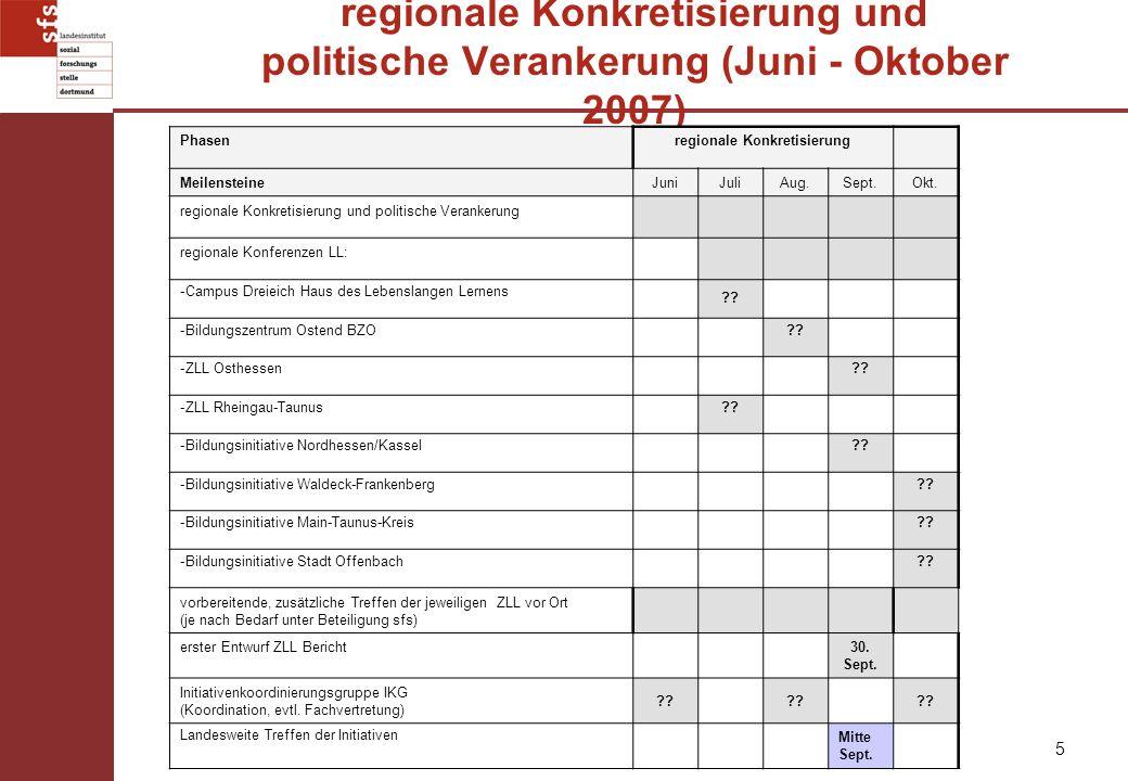 5 regionale Konkretisierung und politische Verankerung (Juni - Oktober 2007) Phasenregionale Konkretisierung MeilensteineJuniJuliAug.Sept.Okt. regiona