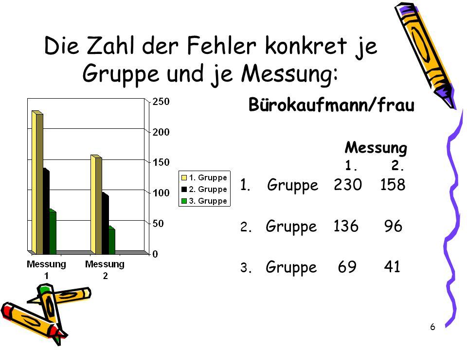 6 Die Zahl der Fehler konkret je Gruppe und je Messung: Bürokaufmann/frau Messung 1.