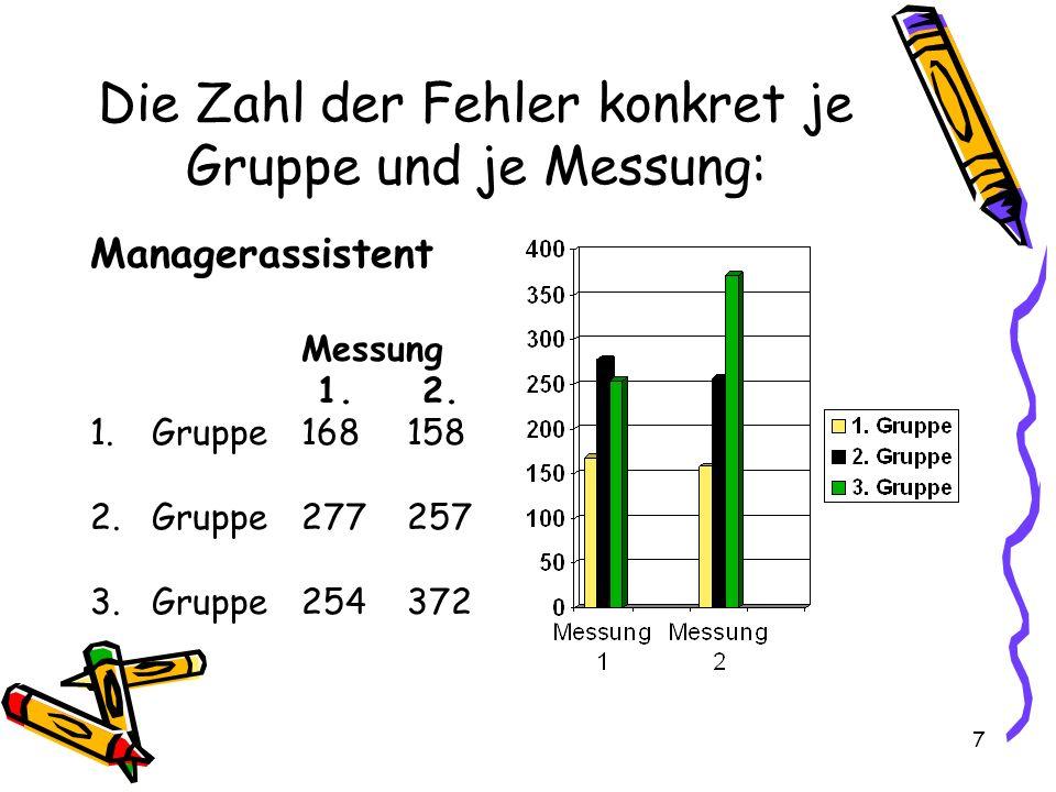 7 Die Zahl der Fehler konkret je Gruppe und je Messung: Managerassistent Messung 1.