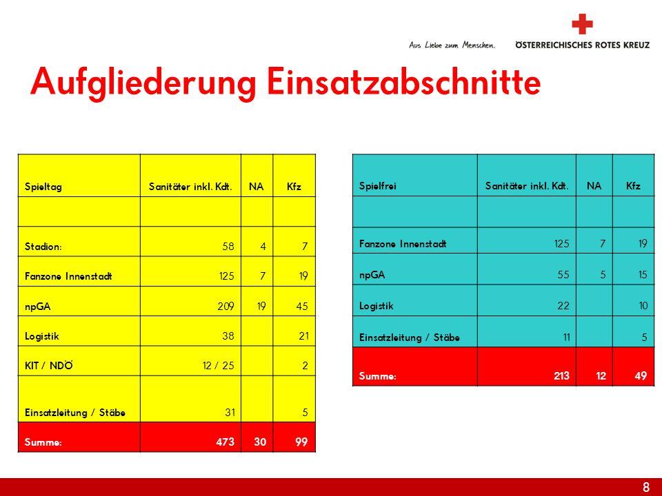 8 Aufgliederung Einsatzabschnitte SpieltagSanitäter inkl.