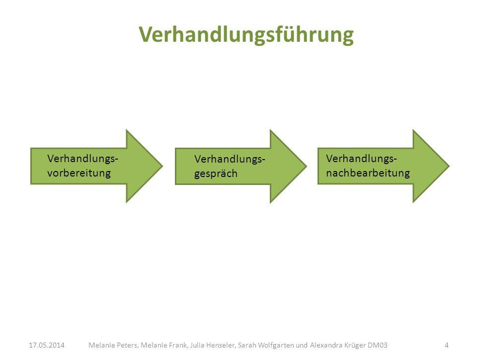 Die 5 Schritte des Verhandlungsgesprächs Melanie Peters, Melanie Frank, Julia Henseler, Sarah Wolfgarten und Alexandra Krüger DM0317.05.20145 1.Kontakte knüpfen 2.Aufmerksamkeit schaffen 3.Vorschläge machen 4.Auf Vorschläge reagieren 5.Verhandlungen abschließen