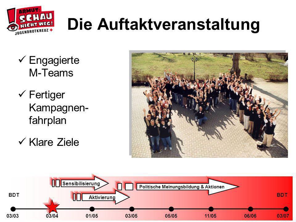 03/0401/0503/0303/0505/0511/0506/0603/07 Sensibilisierung Politische Meinungsbildung & Aktionen Aktivierung BDT Die Auftaktveranstaltung Engagierte M-Teams Fertiger Kampagnen- fahrplan Klare Ziele