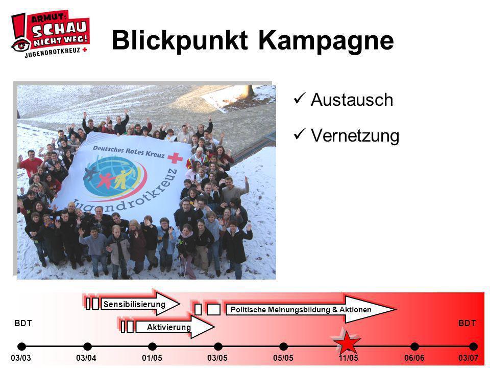 03/0401/0503/0303/0505/0511/0506/0603/07 Sensibilisierung Politische Meinungsbildung & Aktionen Aktivierung BDT Blickpunkt Kampagne Austausch Vernetzung