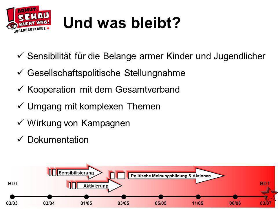 03/0401/0503/0303/0505/0511/0506/0603/07 Sensibilisierung Politische Meinungsbildung & Aktionen Aktivierung BDT Und was bleibt.