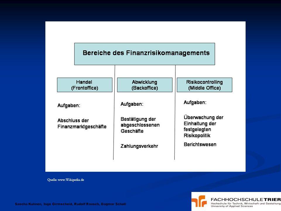 Sascha Kuhnen, Ingo Girmscheid, Rudolf Rausch, Dagmar Scholl Vision : Kreditvergabe Online Fall : Kunde loggt sich auf einem Server des jeweiligen Kreditinstituts ein.