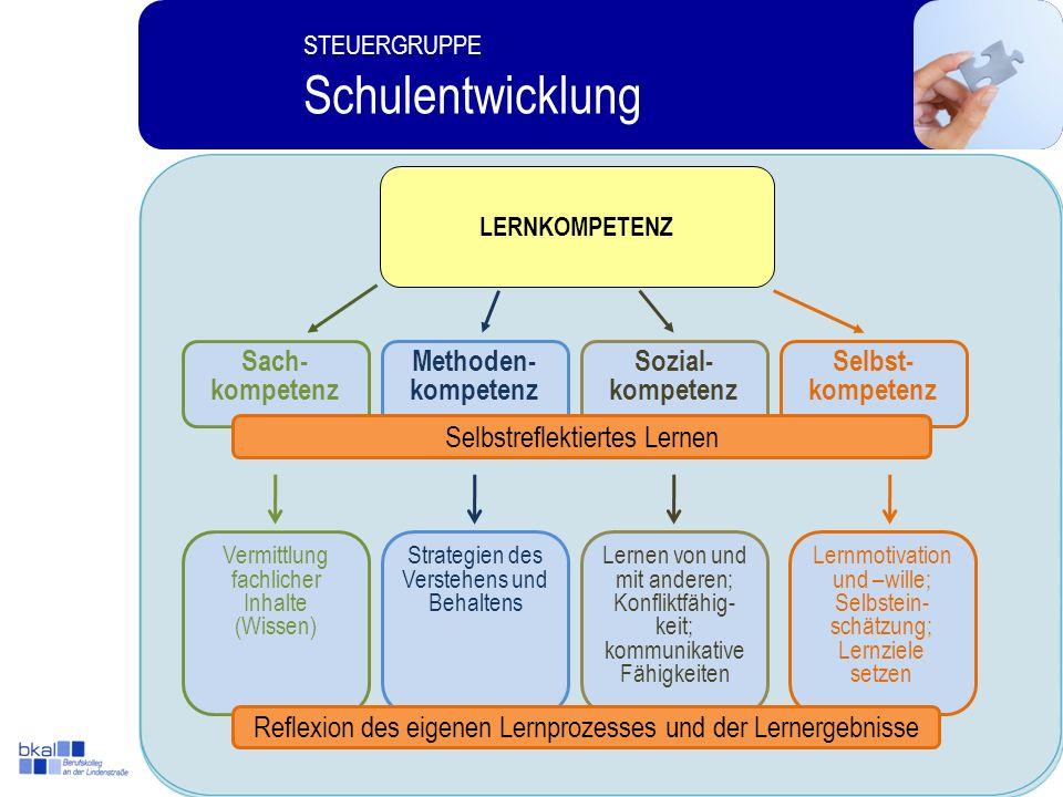 3 STEUERGRUPPE Schulentwicklung STEUERGRUPPE Schulentwicklung LERNKOMPETENZ Selbst- kompetenz Methoden- kompetenz Sozial- kompetenz Sach- kompetenz Selbstreflektiertes Lernen Vermittlung fachlicher Inhalte (Wissen) Strategien des Verstehens und Behaltens Lernen von und mit anderen; Konfliktfähig- keit; kommunikative Fähigkeiten Lernmotivation und –wille; Selbstein- schätzung; Lernziele setzen Reflexion des eigenen Lernprozesses und der Lernergebnisse