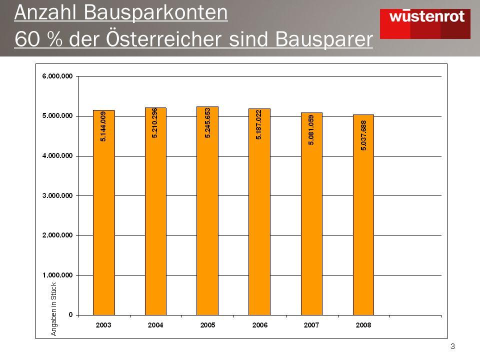 3 Anzahl Bausparkonten 60 % der Österreicher sind Bausparer