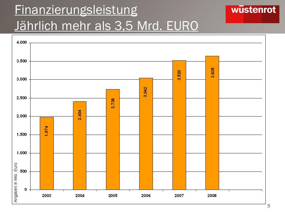 5 Finanzierungsleistung Jährlich mehr als 3,5 Mrd. EURO