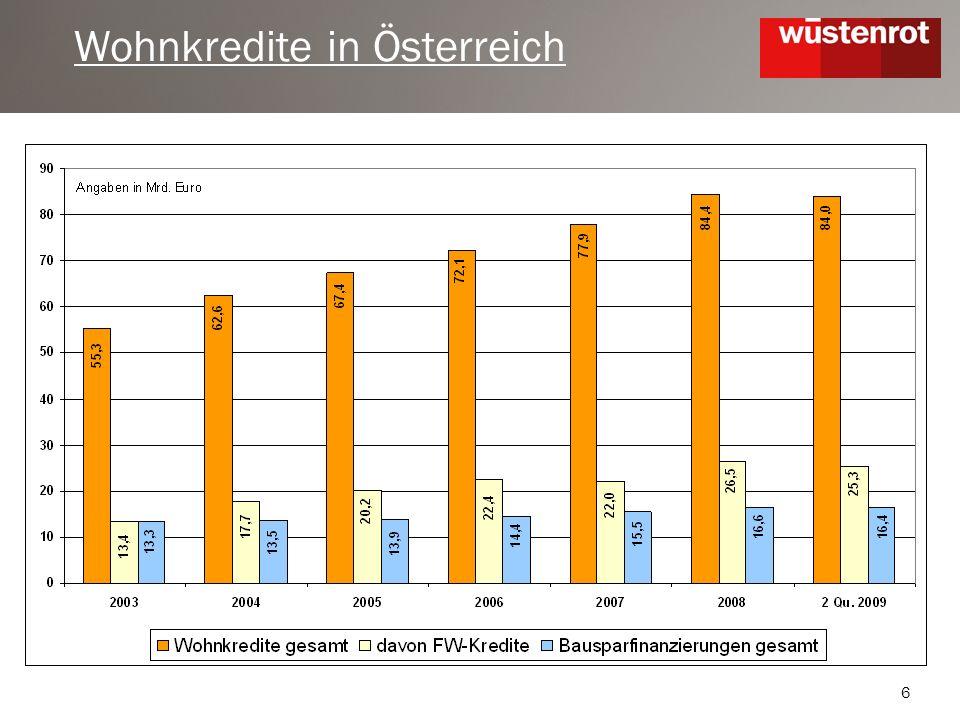 6 Wohnkredite in Österreich