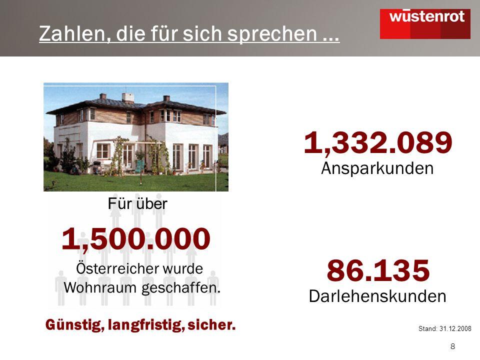 8 1,500.000 Österreicher wurde Wohnraum geschaffen.