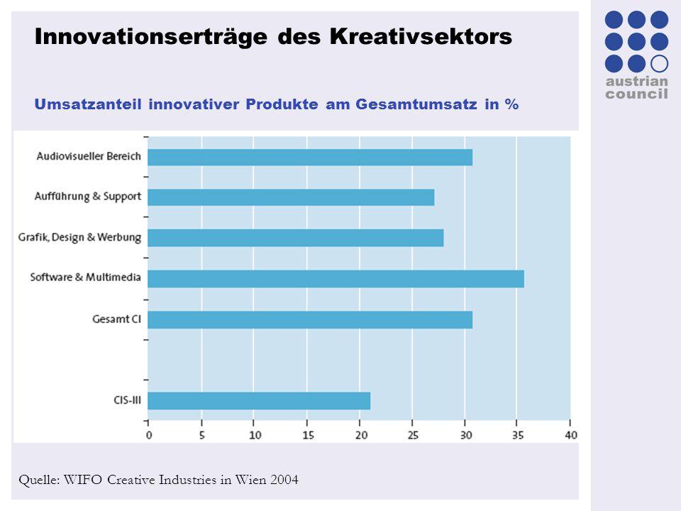 Innovationserträge des Kreativsektors Umsatzanteil innovativer Produkte am Gesamtumsatz in % Quelle: WIFO Creative Industries in Wien 2004