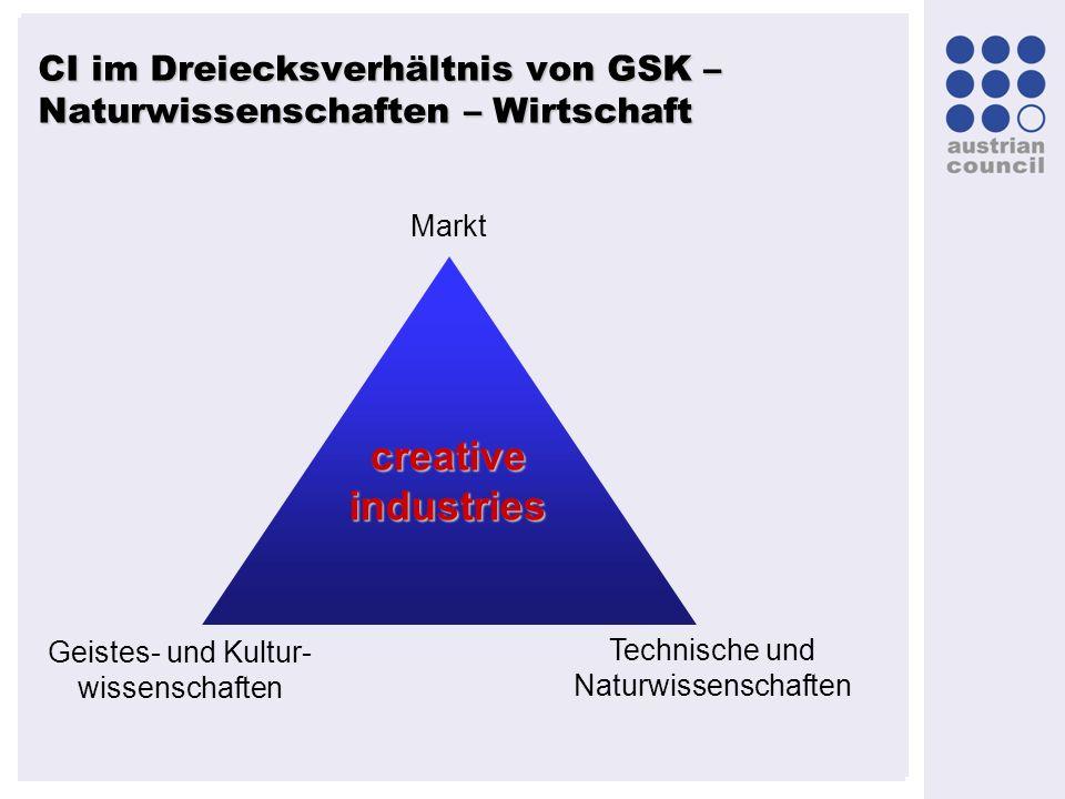 CI im Dreiecksverhältnis von GSK – Naturwissenschaften – Wirtschaft Geistes- und Kultur- wissenschaften Technische und Naturwissenschaften Markt creat