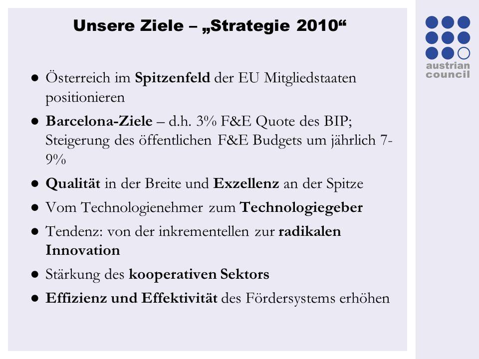 Unsere Ziele – Strategie 2010 Österreich im Spitzenfeld der EU Mitgliedstaaten positionieren Barcelona-Ziele – d.h. 3% F&E Quote des BIP; Steigerung d